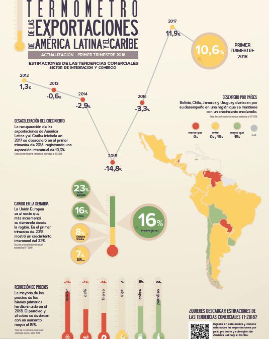 ESTIMACIONES DE LAS TENDENCIAS COMERCIALES AMÉRICA LATINA Y EL CARIBE: EDICIÓN 2018